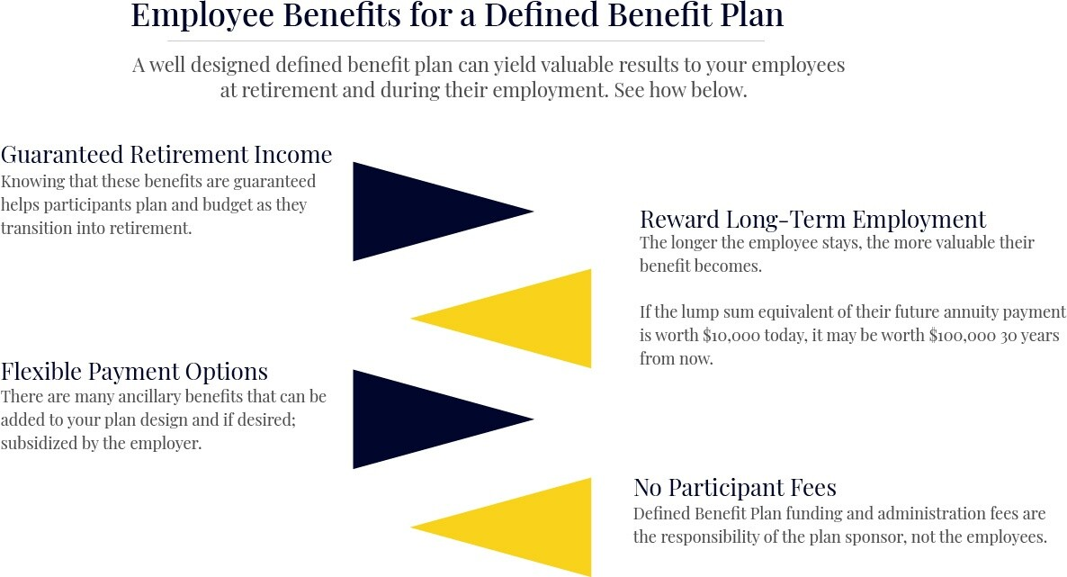 Defined Benefits Pros Chart