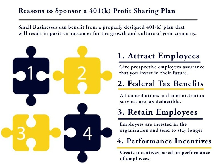 401(k) company benefits
