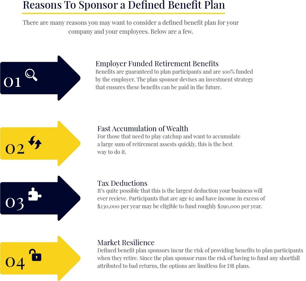 Sponsor a Defined Benefit Retirment Plan Chart